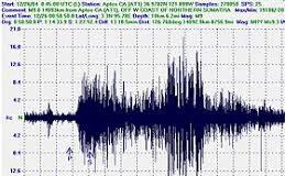 Terremoti e Co2